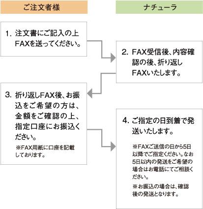 order_step②